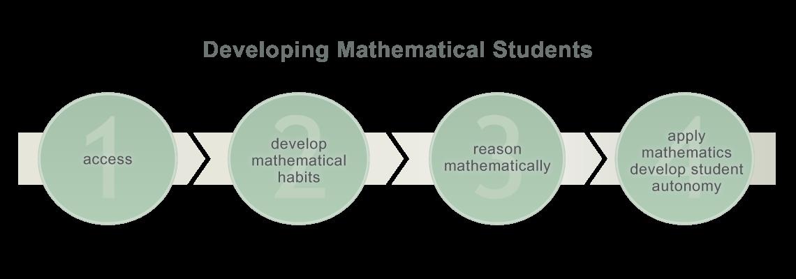 Professional Mathematics Development Consultants Buffalo